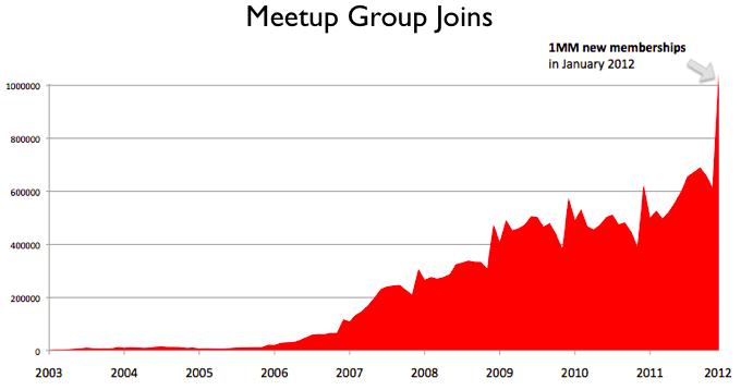 Meetupjoins0112