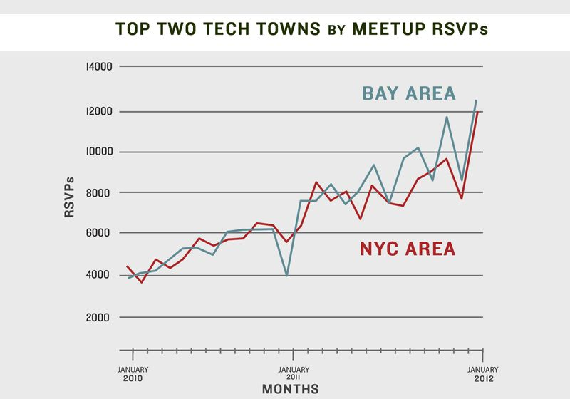 TECH STATS top two cities